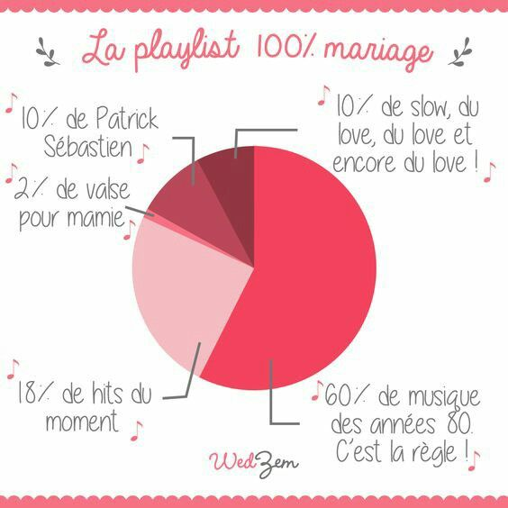 la playlist du 100 mariage organisation du mariage forum. Black Bedroom Furniture Sets. Home Design Ideas