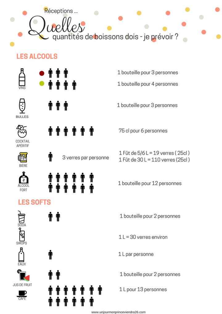 Quantité boissons non alcoolisées - 1
