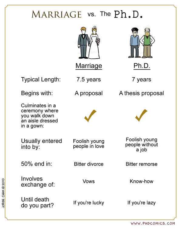 Mariage VS Ph.D.