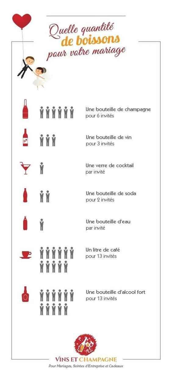 quantités alcool variés