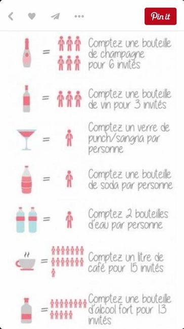 Quelle quantitée de champagne prenez-vous ? - 1