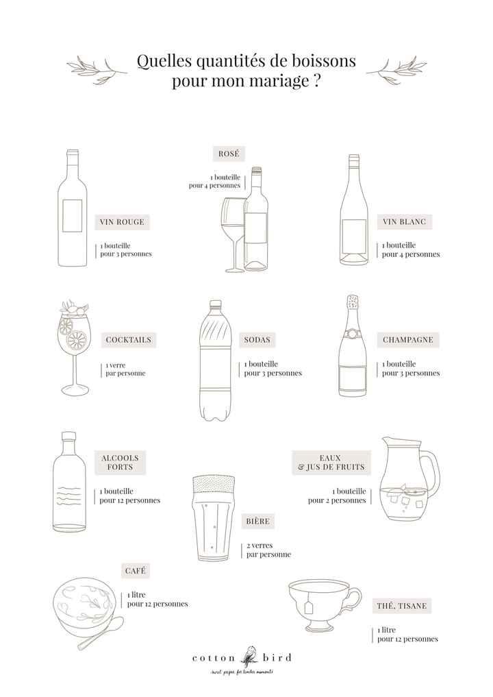 Combien de litres de sans alcool pour 28 personnes ? - 2