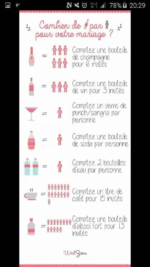 Le choix du nombre de bouteilles d'alcool - 1