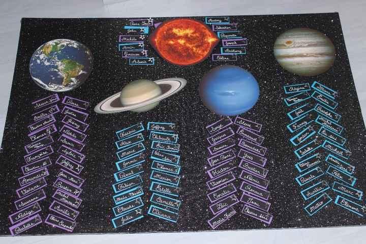 Plan de tables UNIVERS
