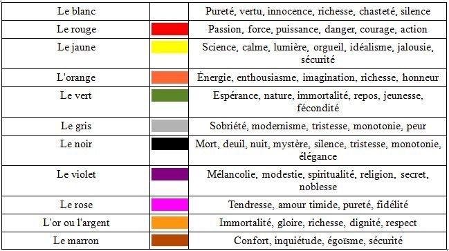 Savez vous que les couleurs ont une signification ?   Organisation