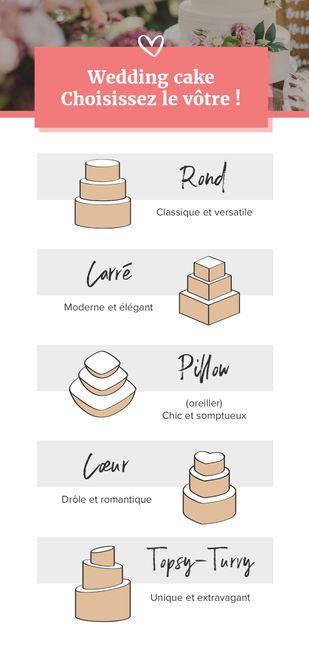 De quelle forme sera ton gâteau ? 🍰 1