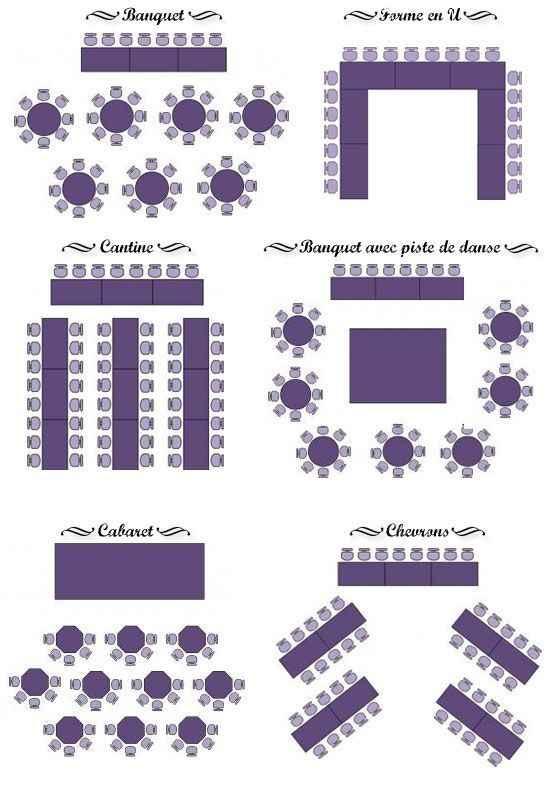 Les différentes dispositions des tables