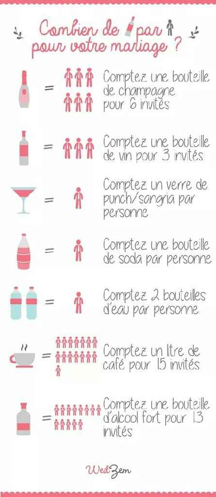 Quantité alcool - 1