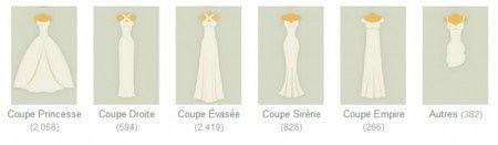 En plus de la coupe, une robe de mariée se définit de part les ...
